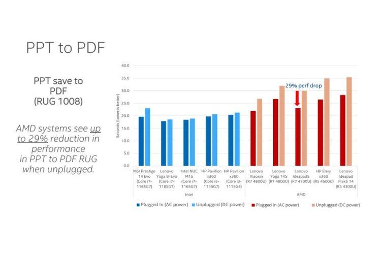 ppt to pdf testing